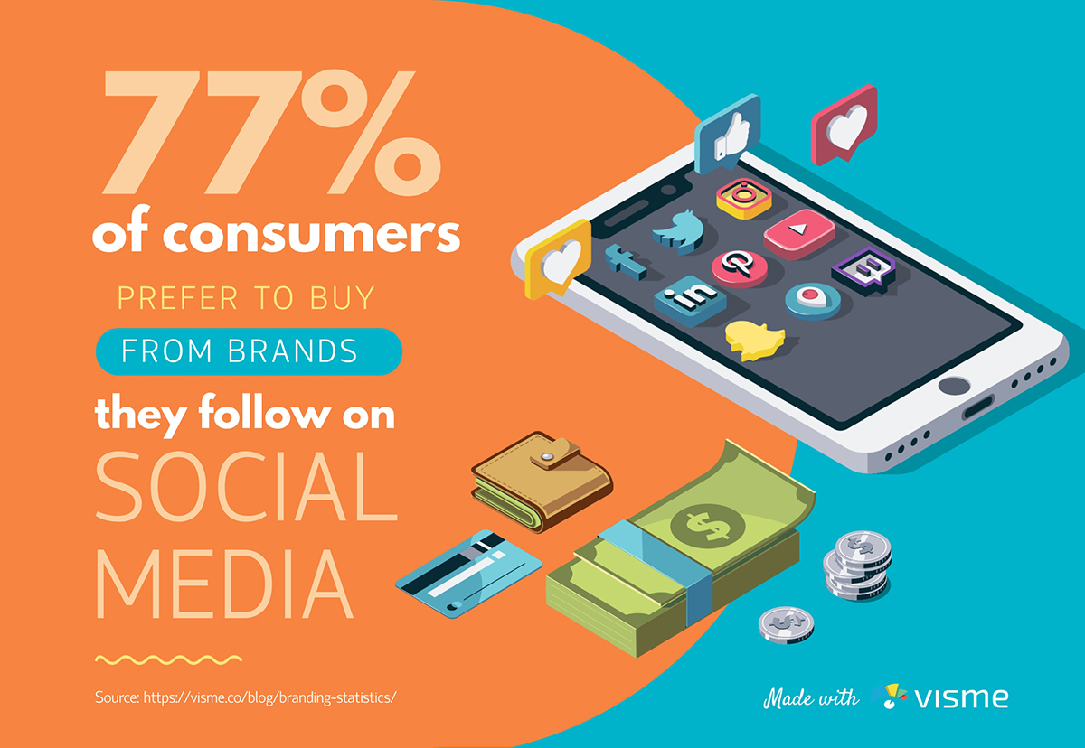 77% of consumers prefer to buy from brands they follow on social media.