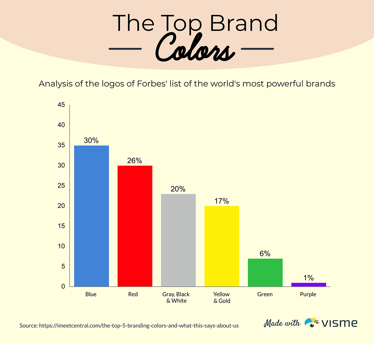 A bar graph showing the top brand colors.