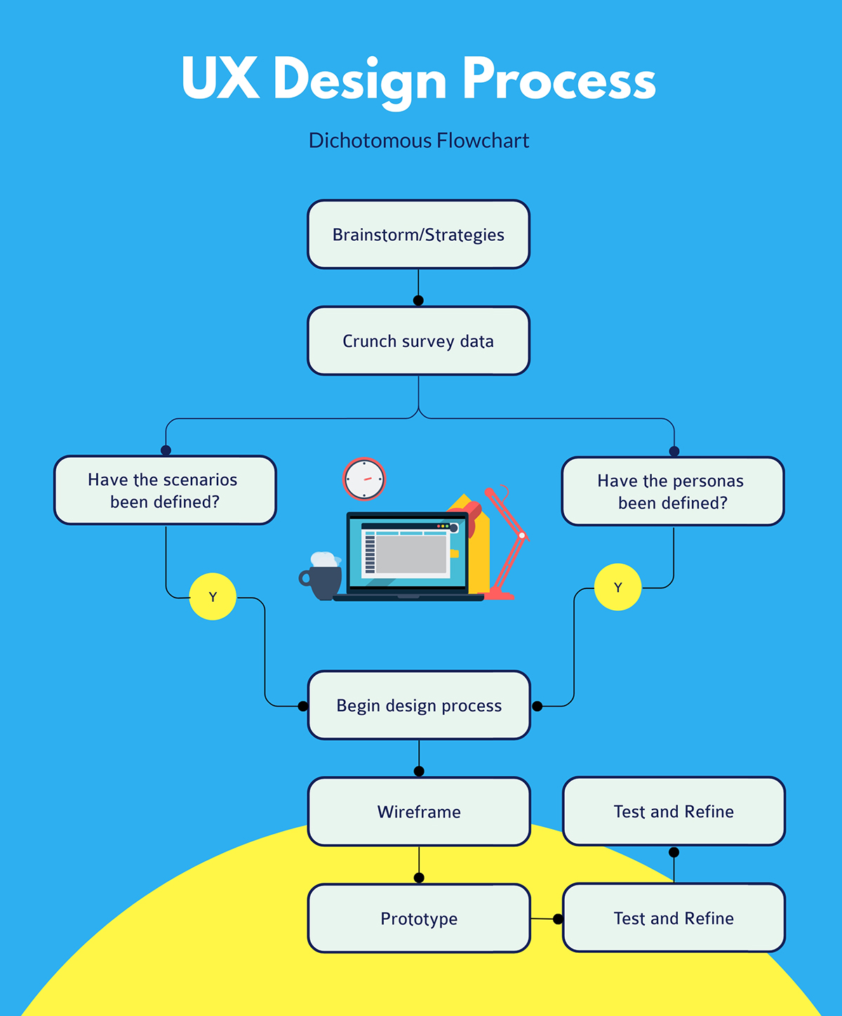 A blue and yellow UX design process flowchart template available to customize in Visme.