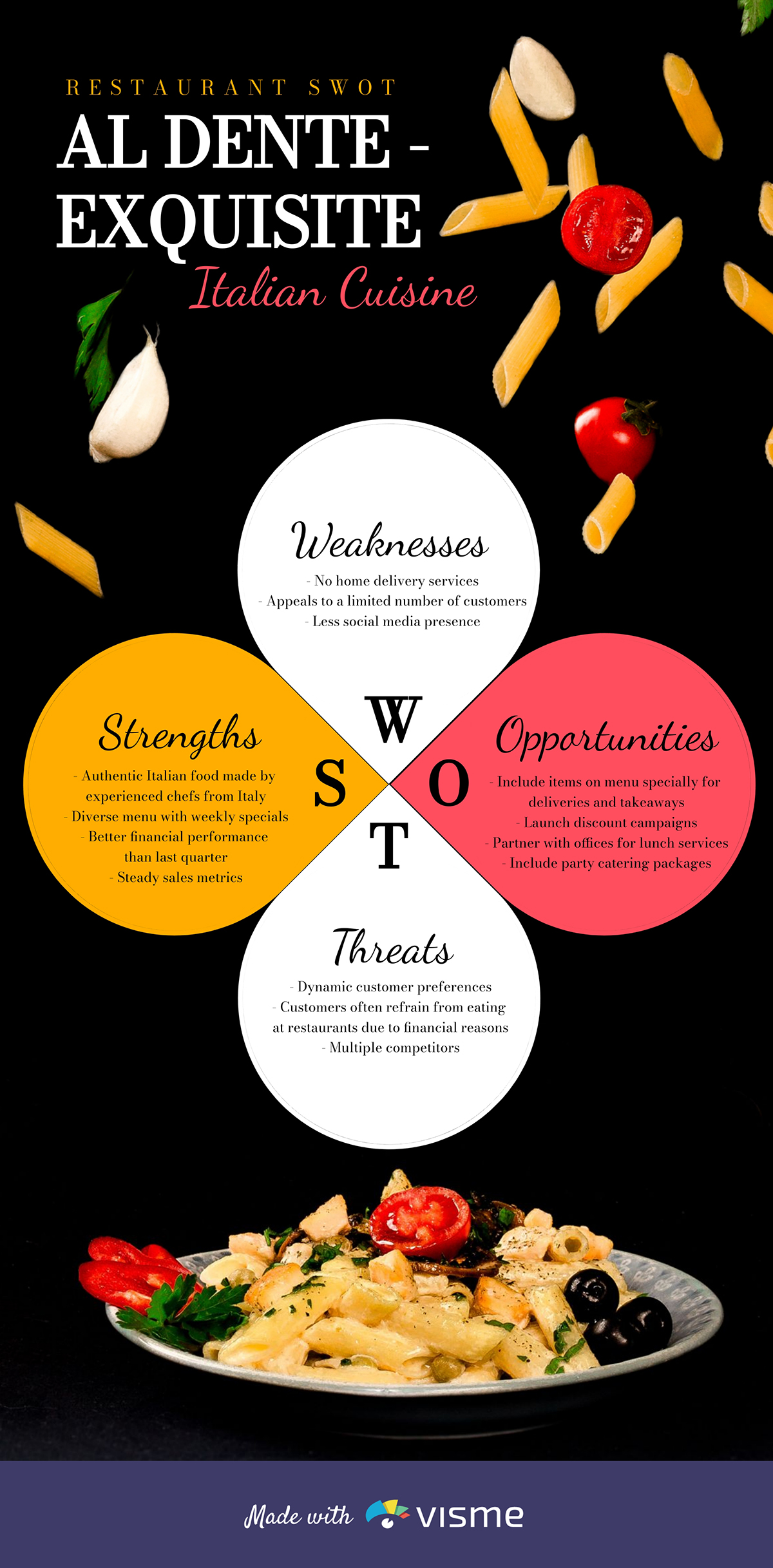 A restaurant SWOT analysis infographic template.
