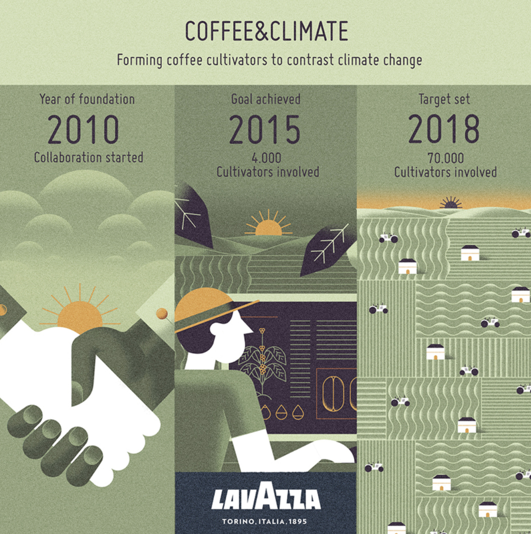 An infographic showcasing info about coffee & climate using natural colors and design.