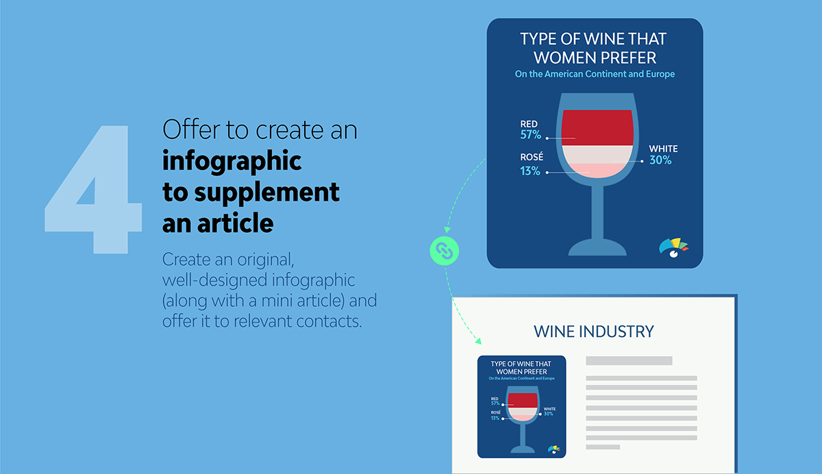 5 Unique Ways to Build Links with Images Create an infographic to support an article