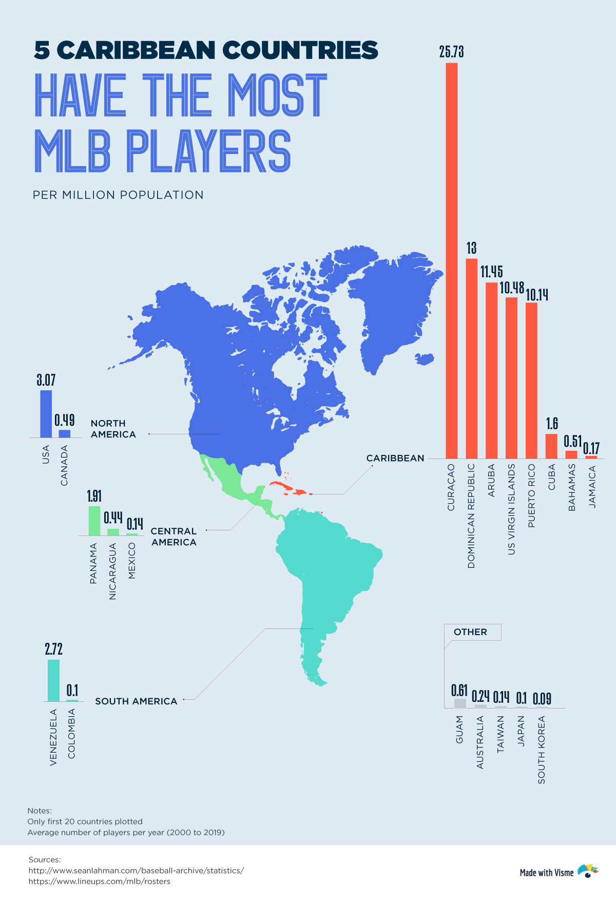 5-caribbean-countries-have-de-most-MLB-players-mlb demographics ethnicity infographic chart