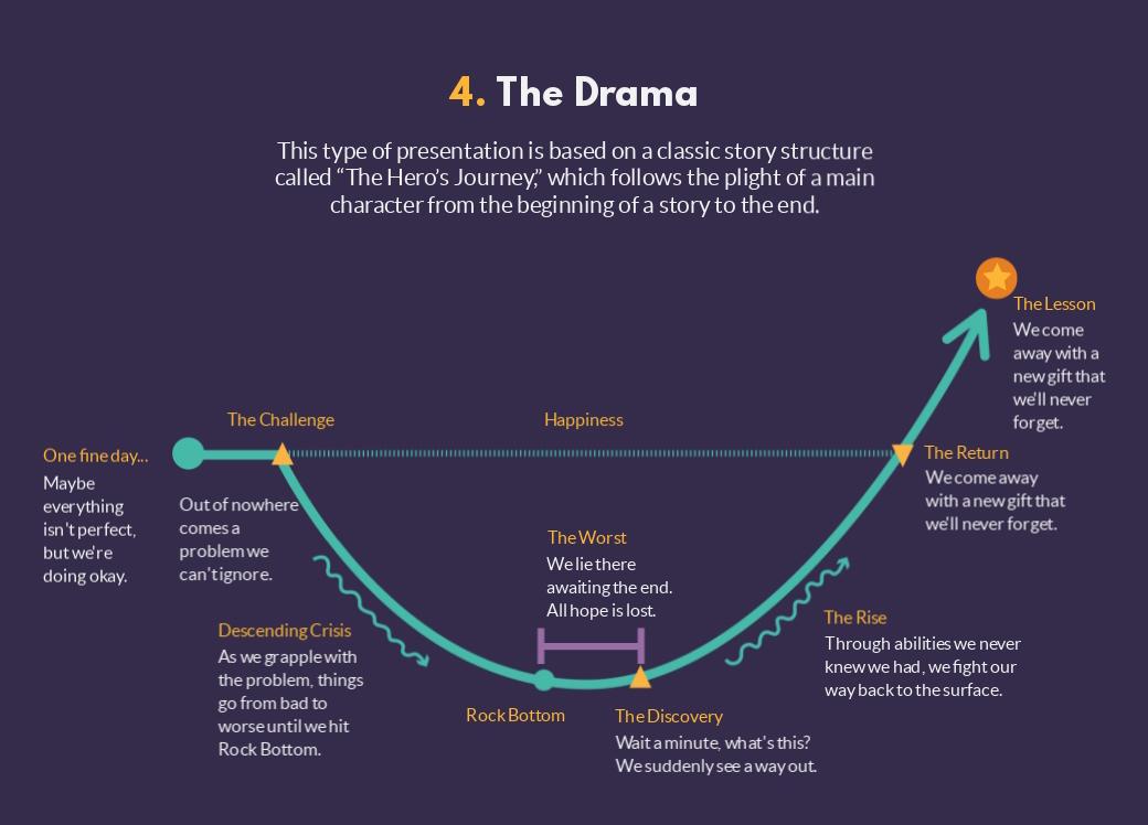 the drama presentation structure
