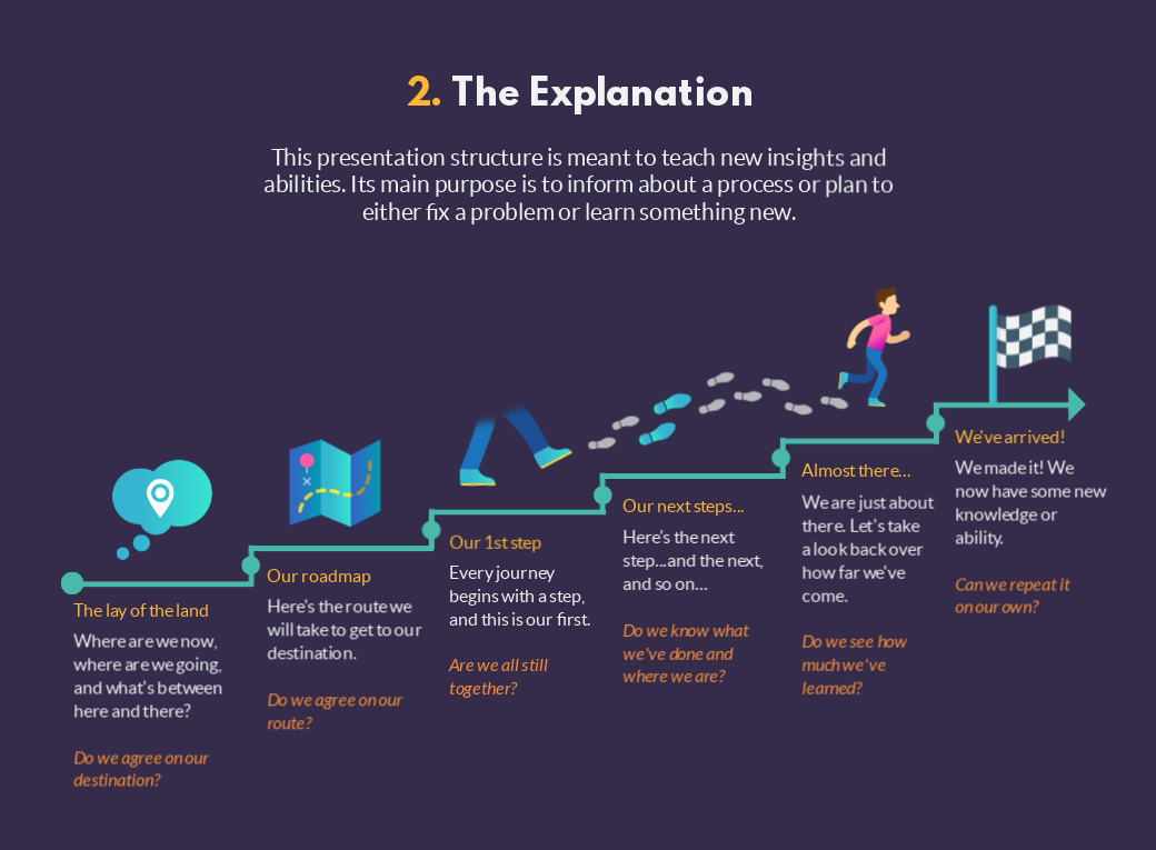 the explanation presentation structure