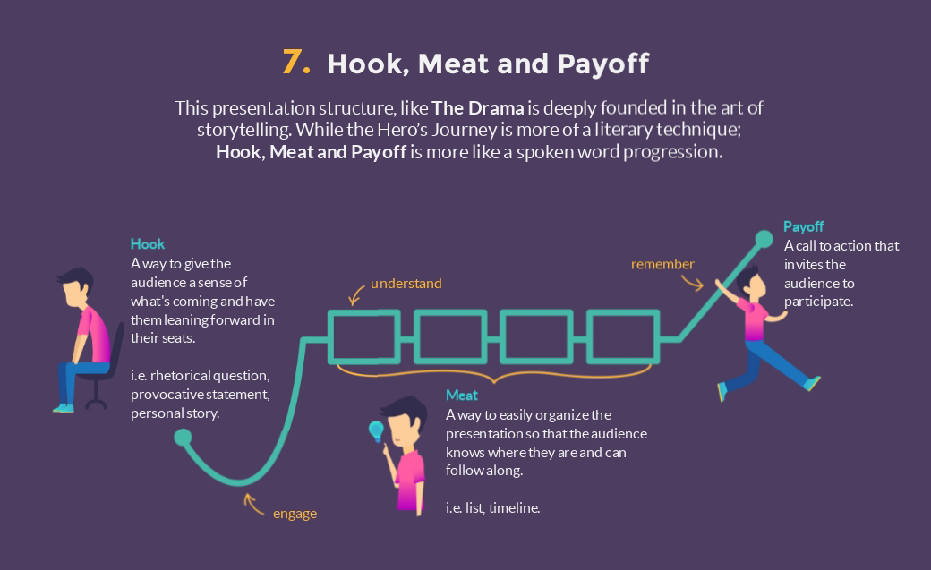 hook meat and payoff presentation structure