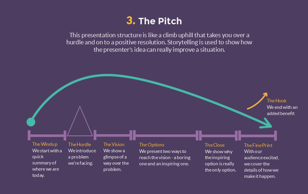 the pitch presentation structure