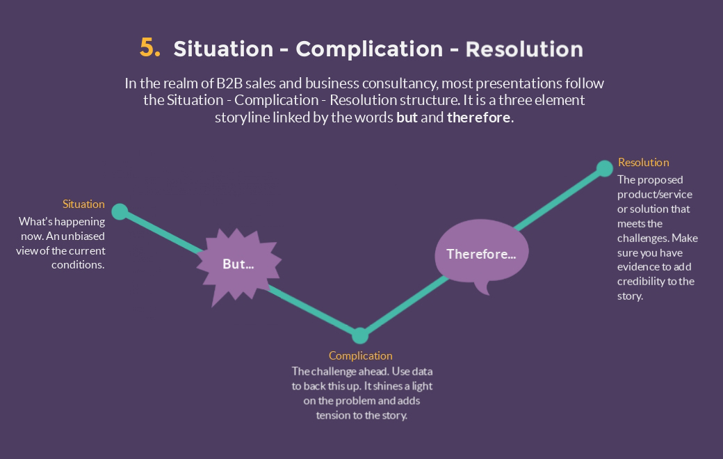 situation complication resolution presentation structure