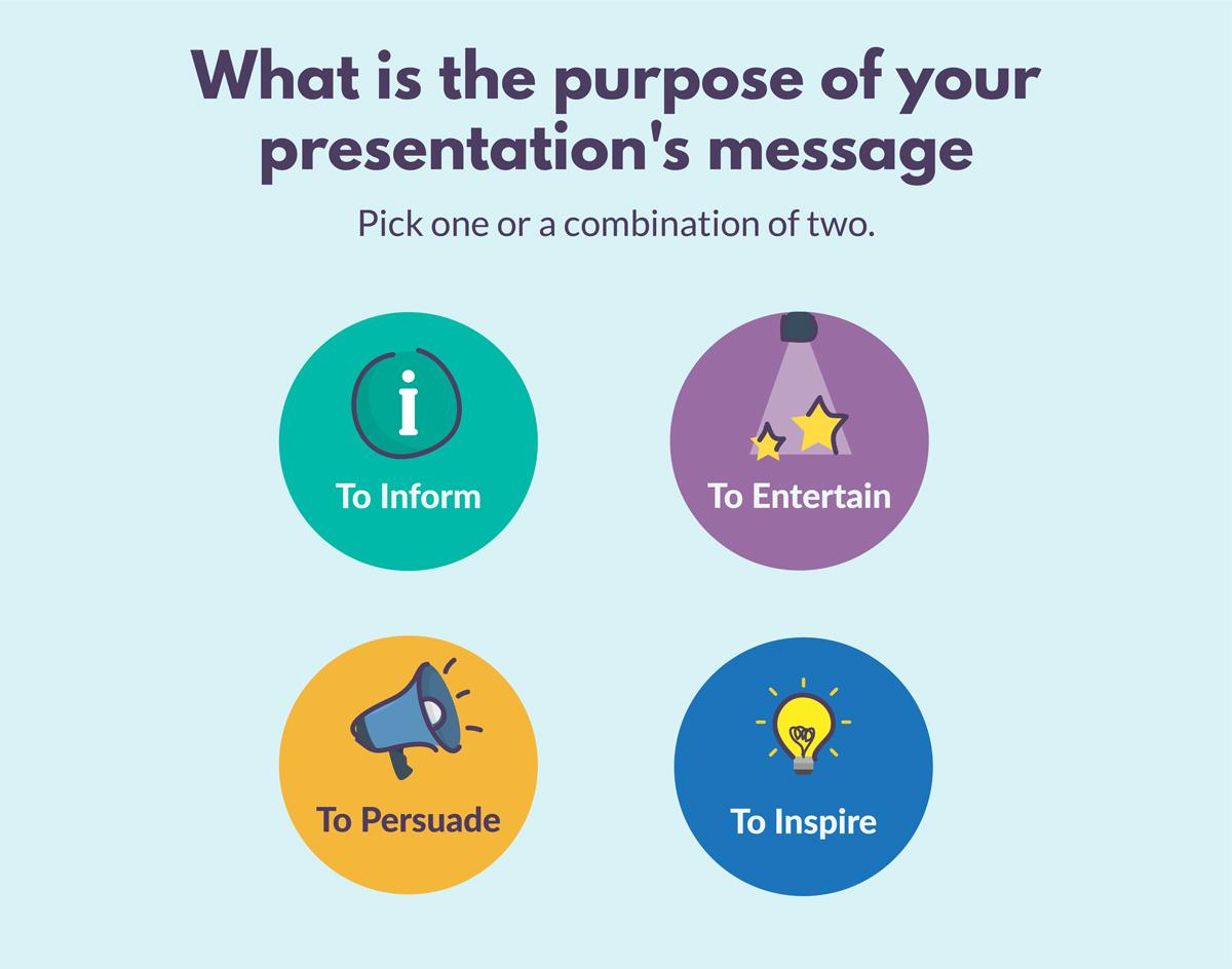 presentation structure presentation message entertain inform persuade inspire