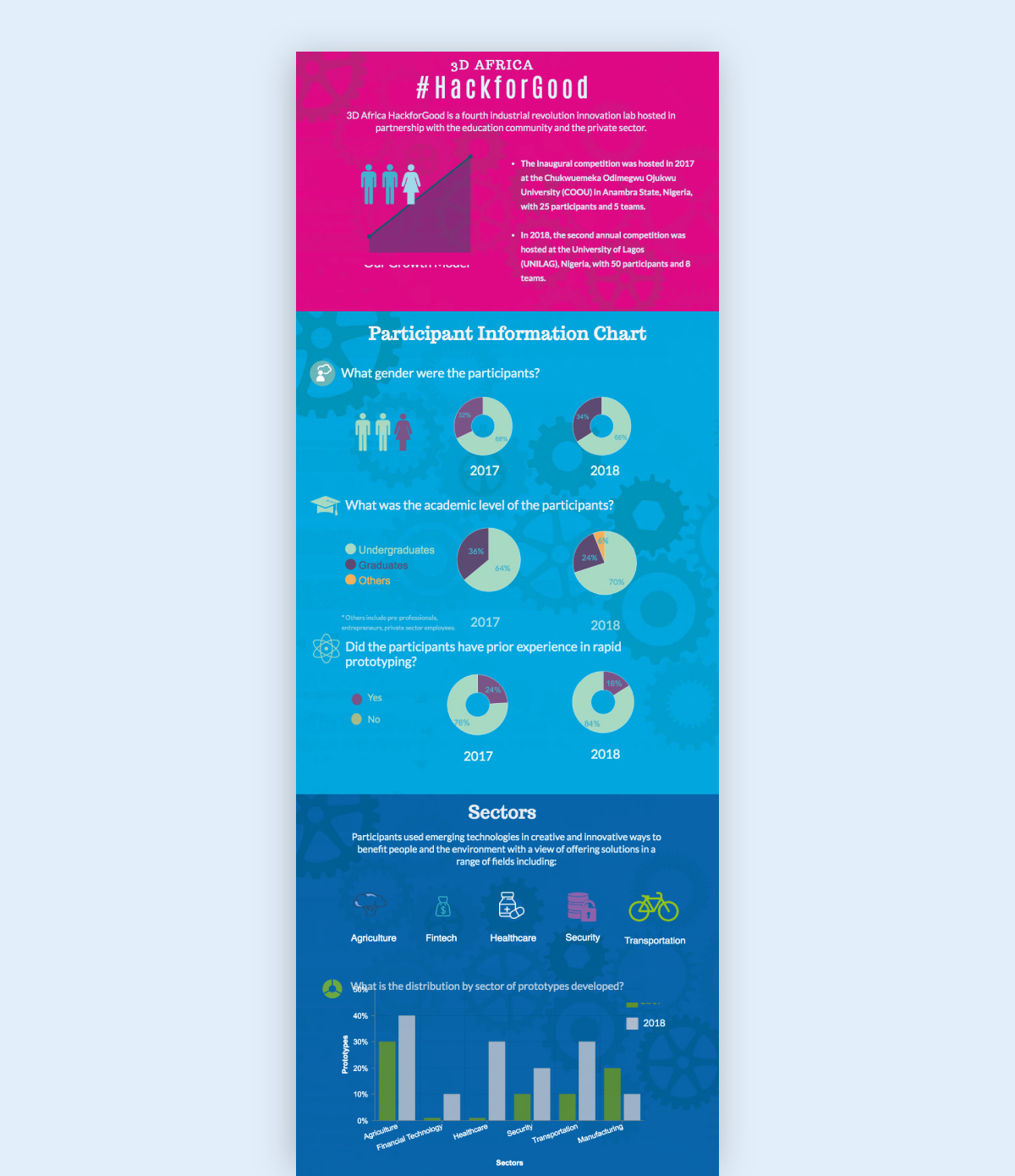 social media infographic - use data visualization types