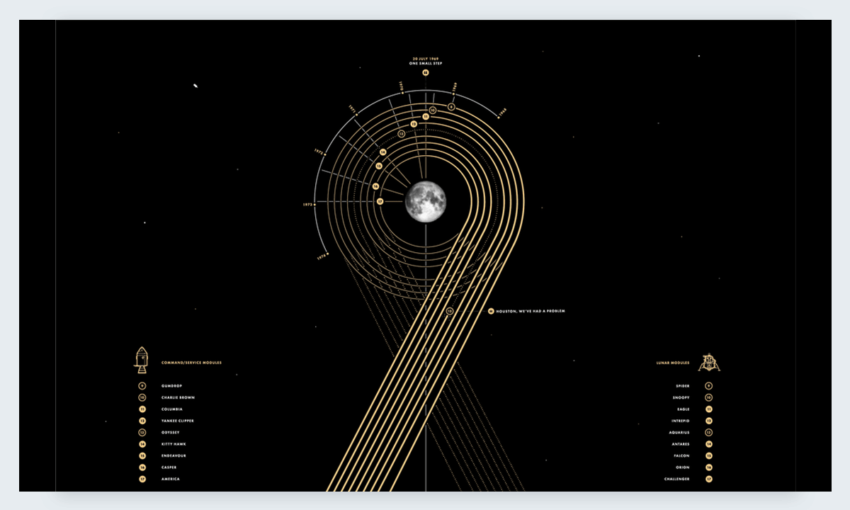 Apollo Paul Button best data visualizations