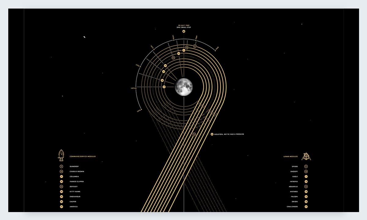 Apollo Paul Button best data visualizations