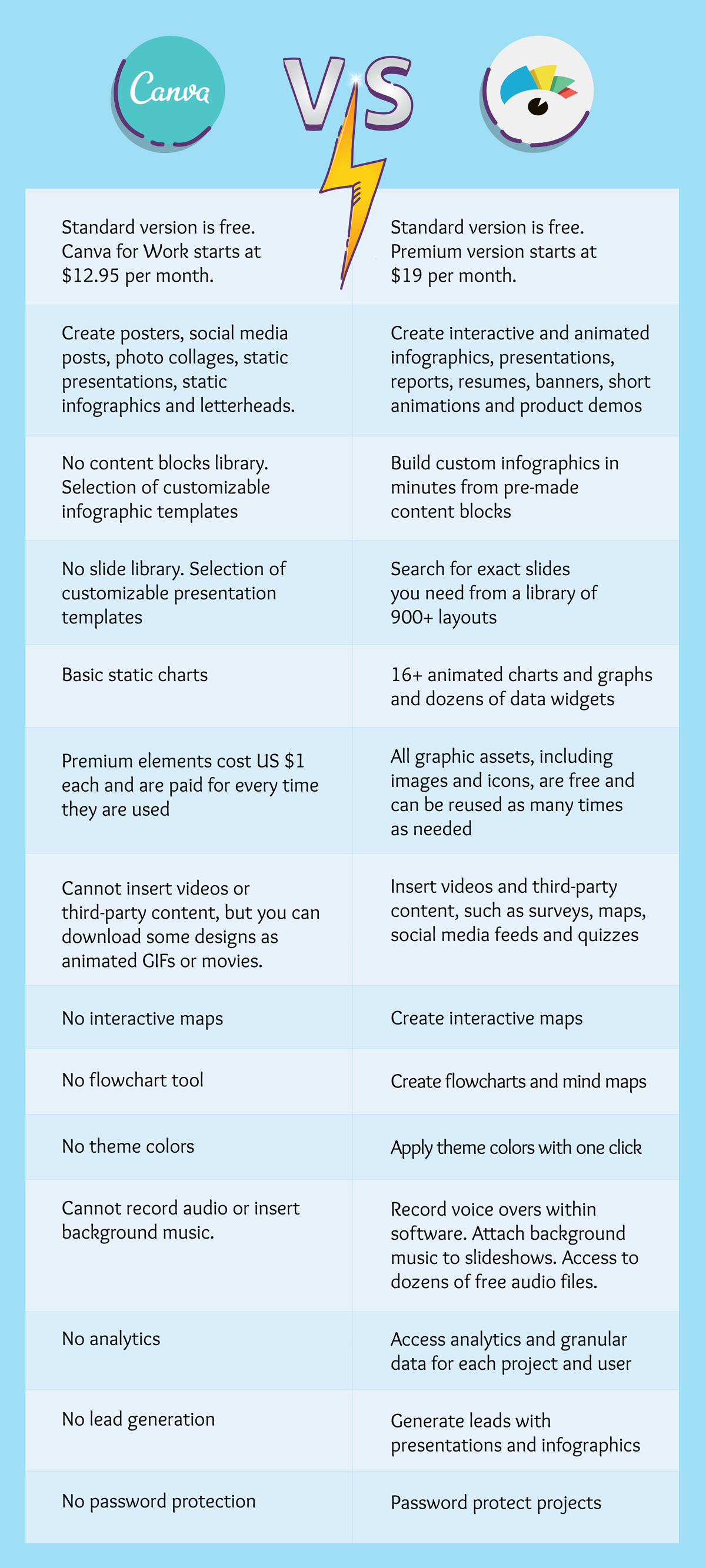 canva alternatives comparison with visme infographic