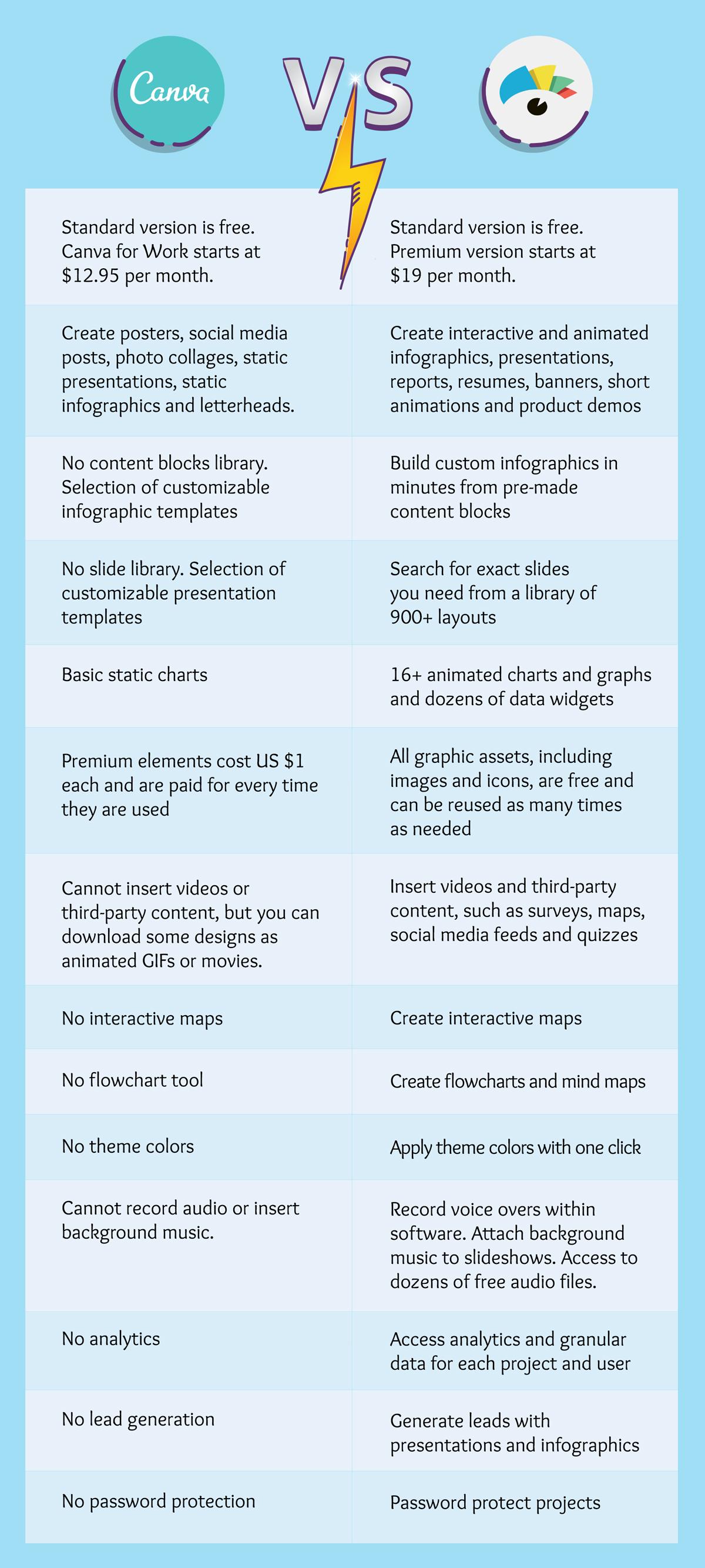 canva alternatives comparison with visme infographic