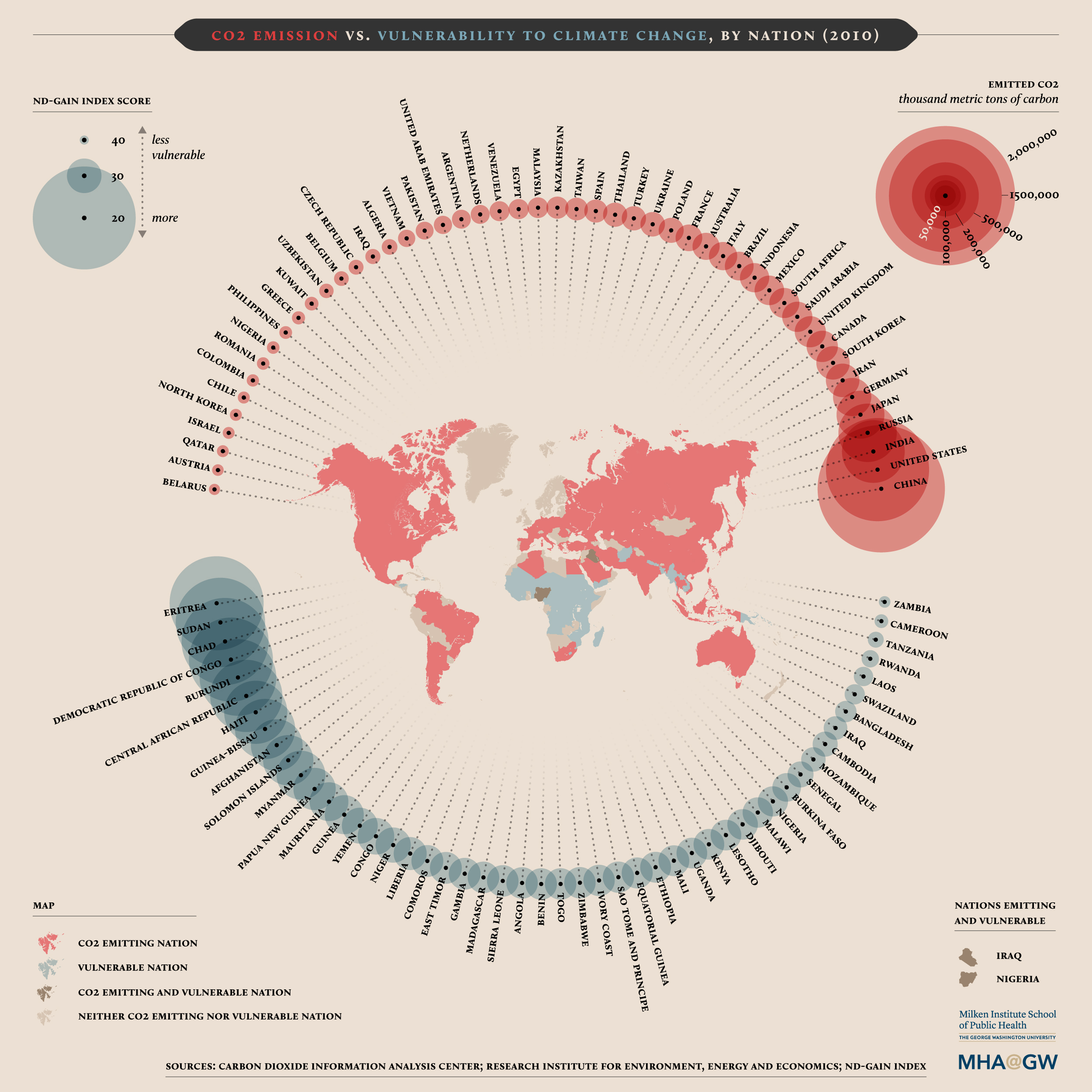 Carbon-Dioxide-Emissions-vs-Vulnerability-to-Climate-Change-by-Nation-climate-change-facts-infographic