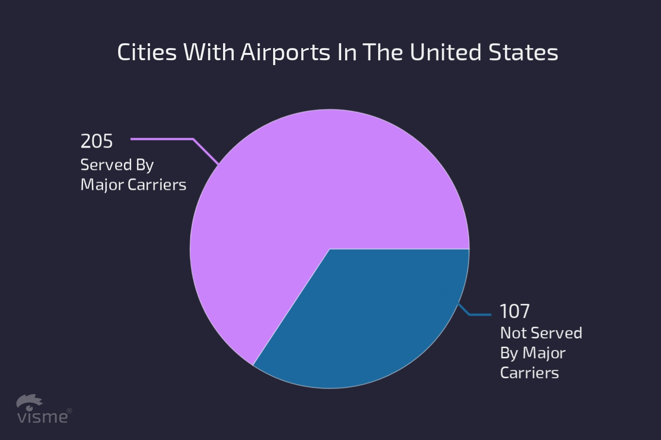cities with airports in the united states