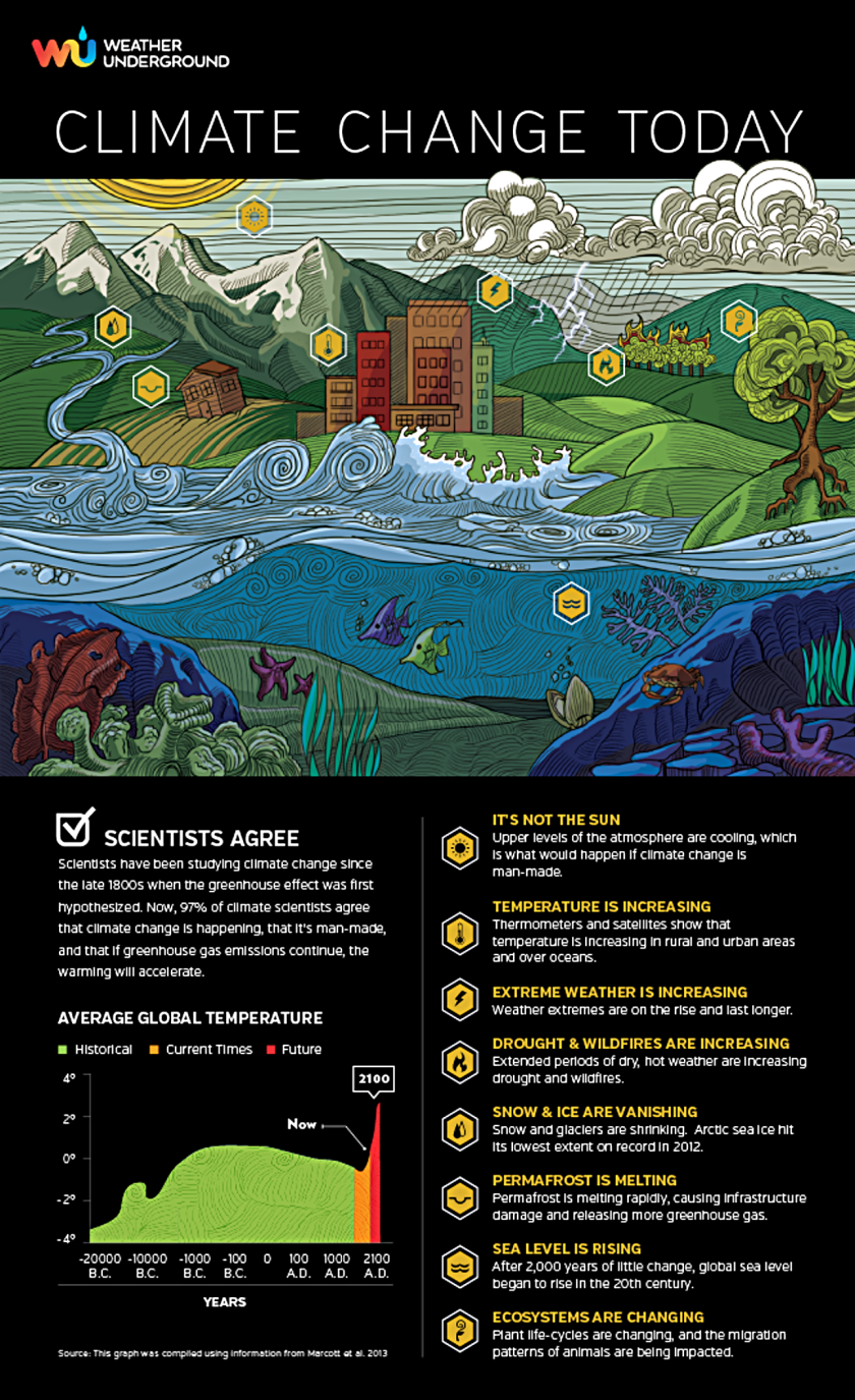 Climate-Change-Today-climate change facts infographic example