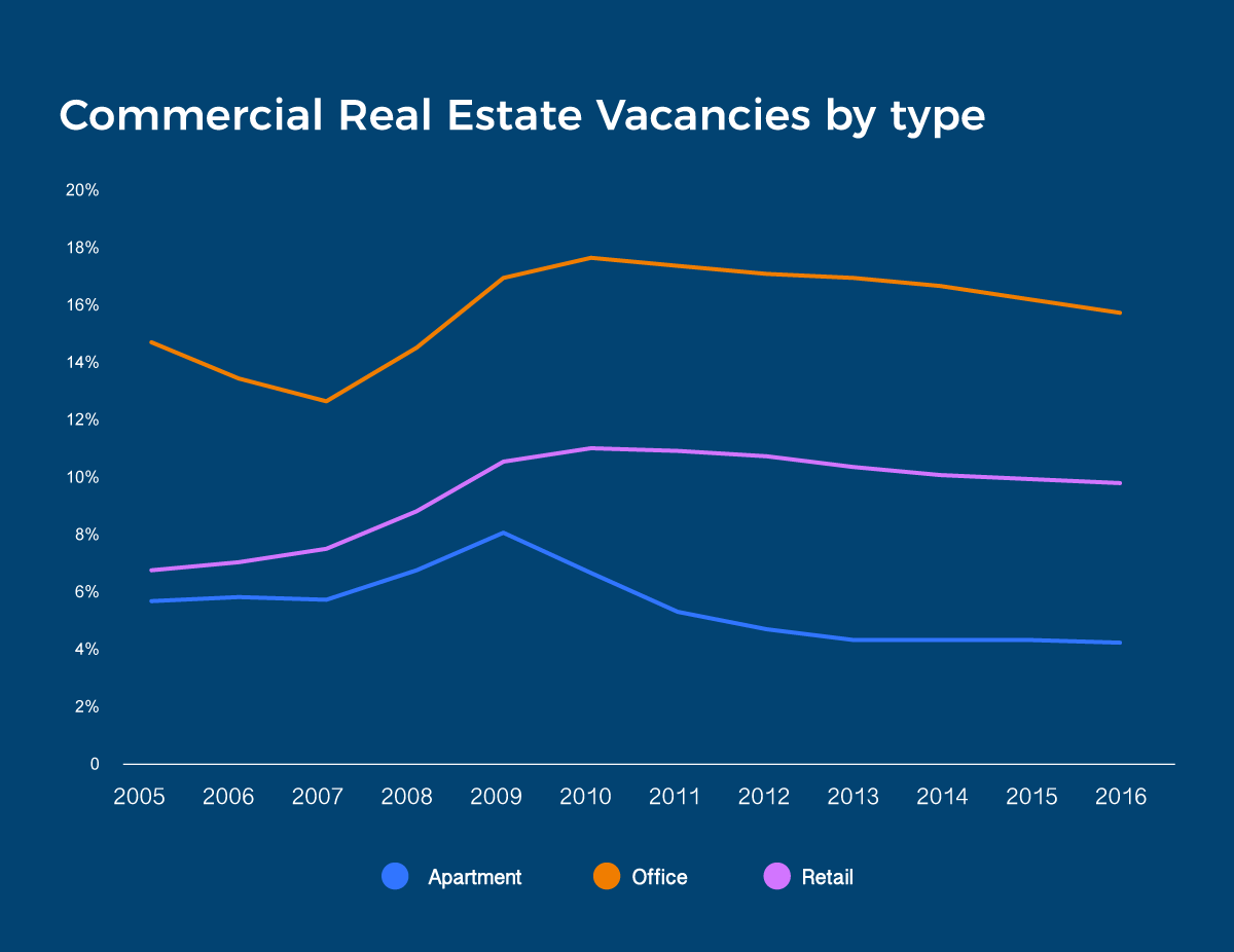 Commercial-real-estate-Vacancies-by-type-2