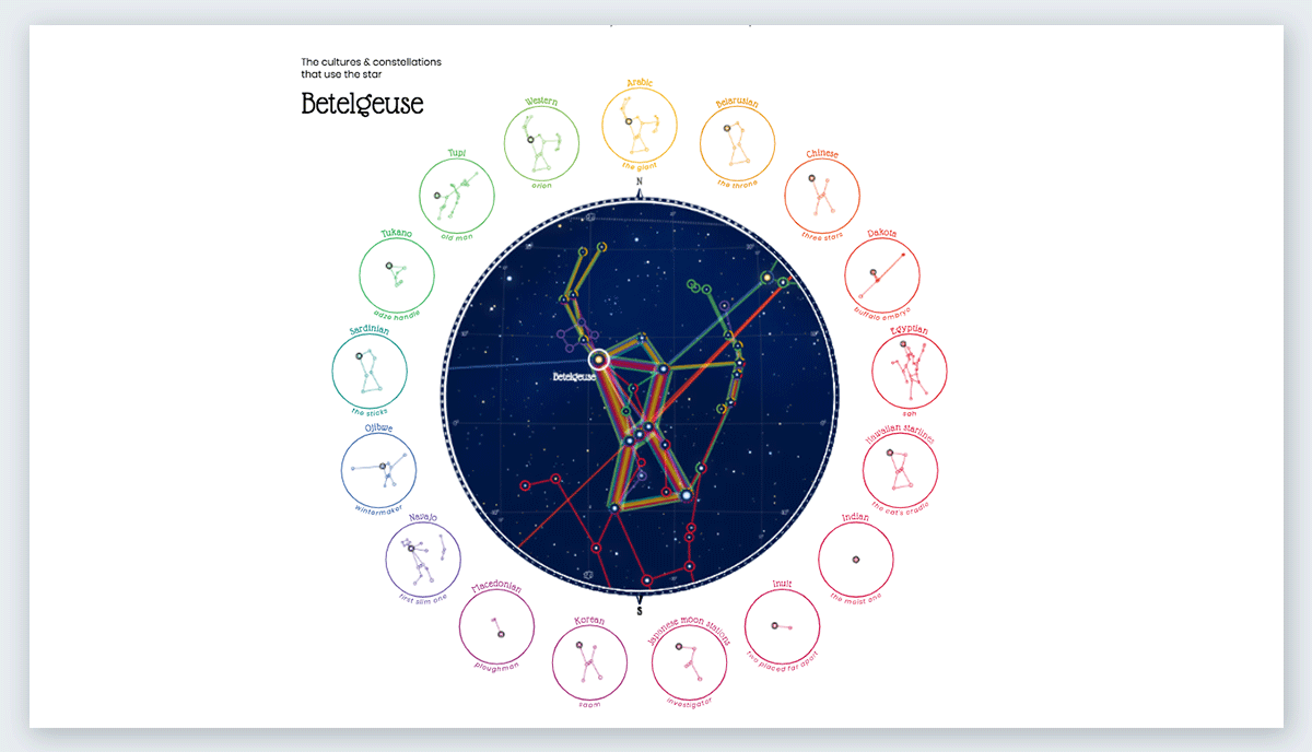 Figures in the Sky best data visualizations