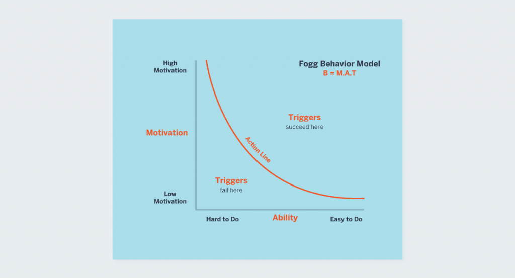Fogg Behavior Model Nir Eyal how to build habit-forming products