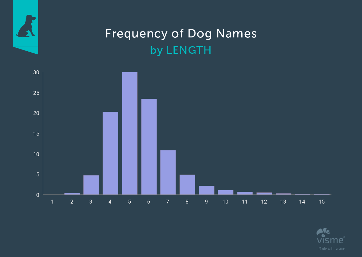 Frequency-of-dog-names-by-length