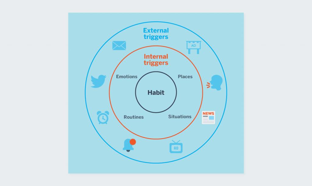 Hook Model external internal triggers Nir Eyal how to build habit-forming products