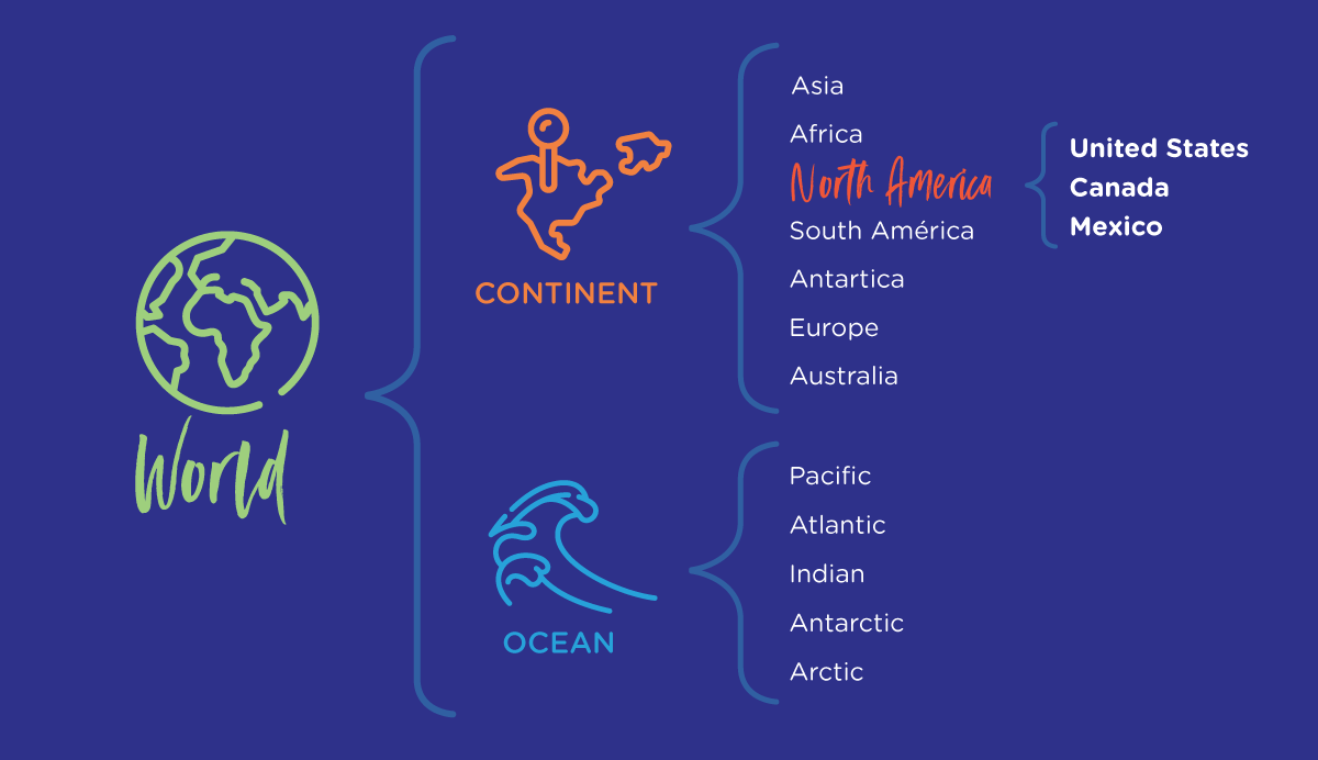 A brace map graphic organizer about continents and oceans in the world.