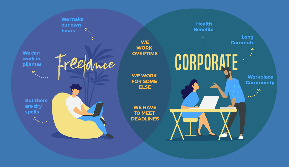 A Venn diagram graphic organizer comparing freelance and corporate jobs.