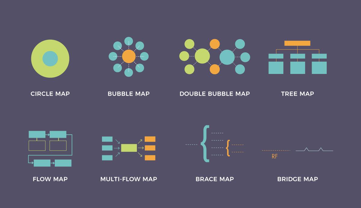 8 types of thinking maps