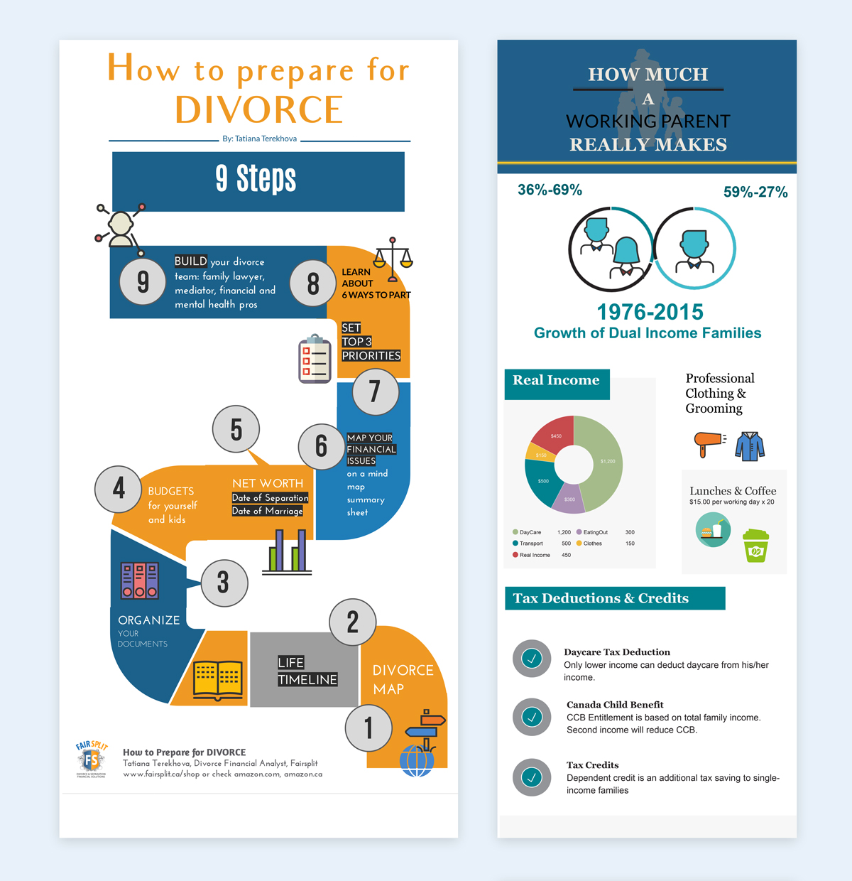 how to prepare for divorce infographic How a Divorce Financial Analyst Is Using Infographics to Reach a Wider Audience