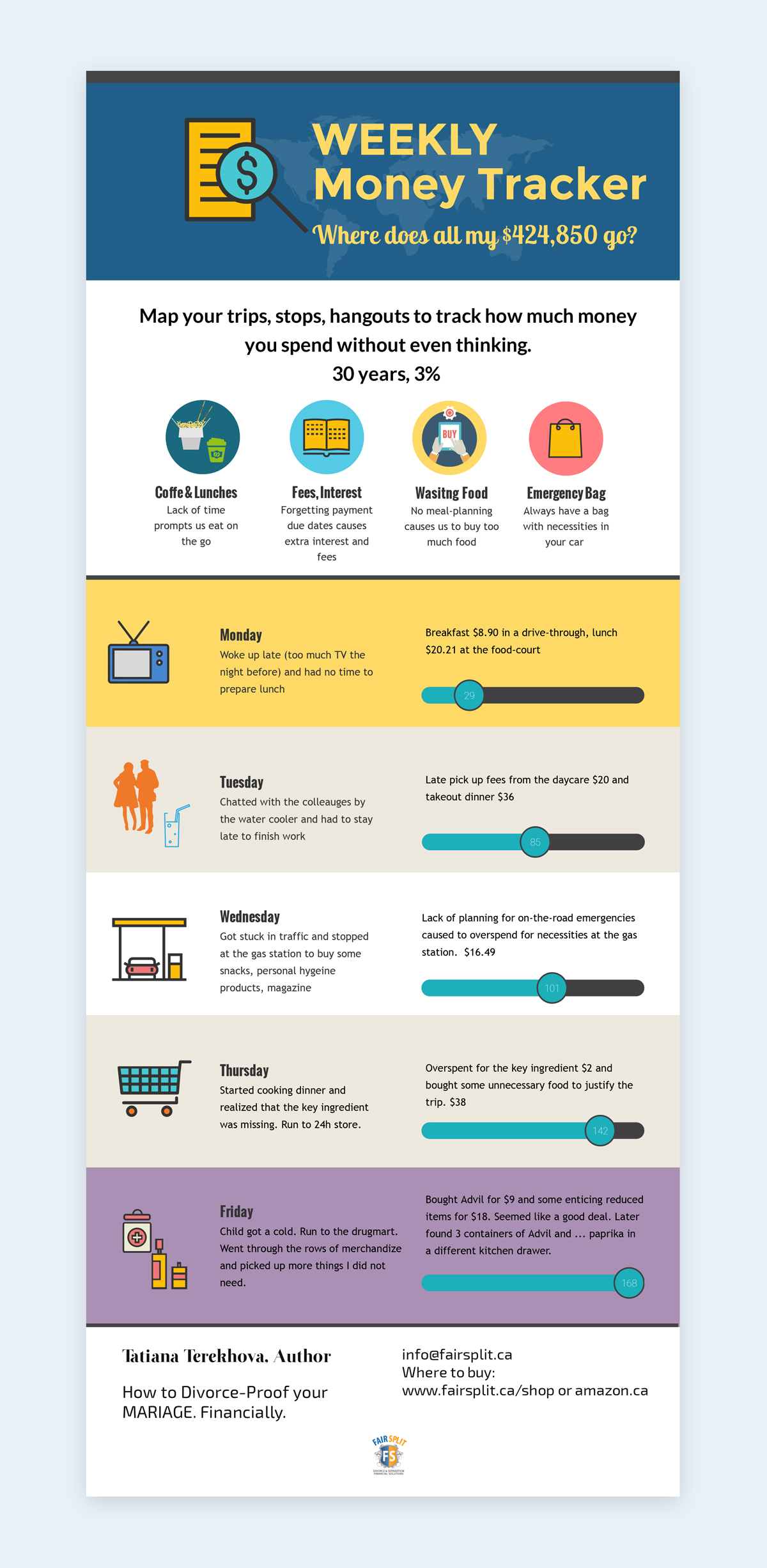 weekly money tracker infographic How a Divorce Financial Analyst Is Using Infographics to Reach a Wider Audience