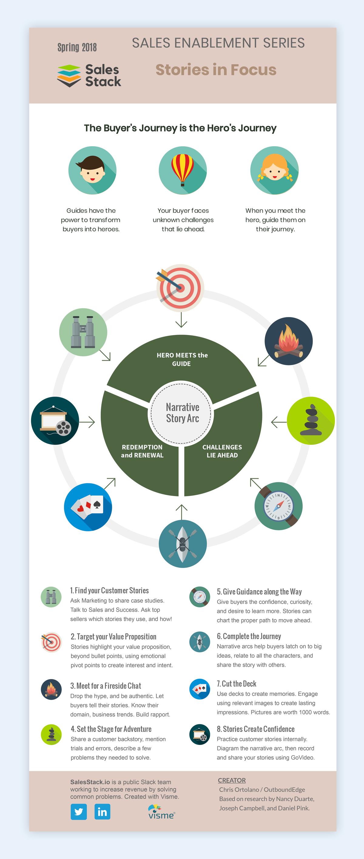 sales enablement infographic sales storytelling buyer's journey hero's journey
