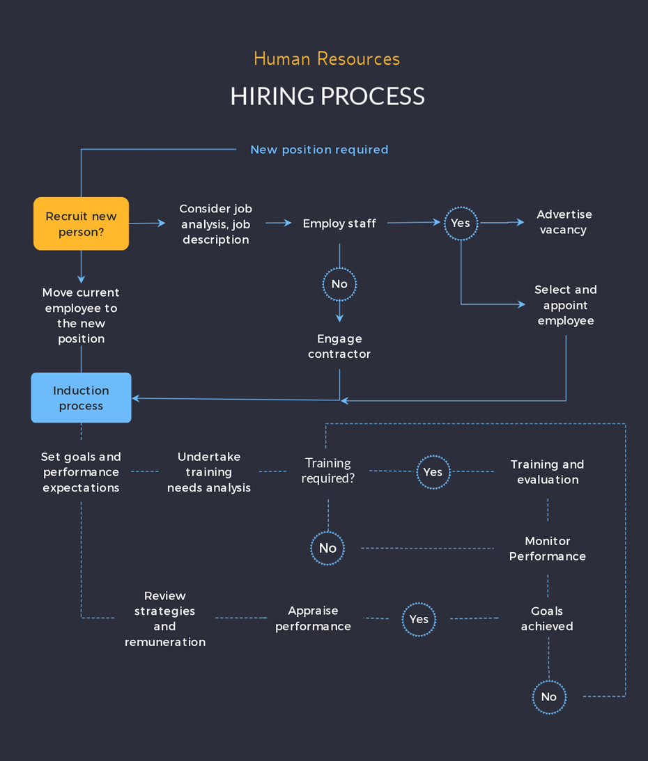 How to Make a Flowchart with Visme human resources hiring process