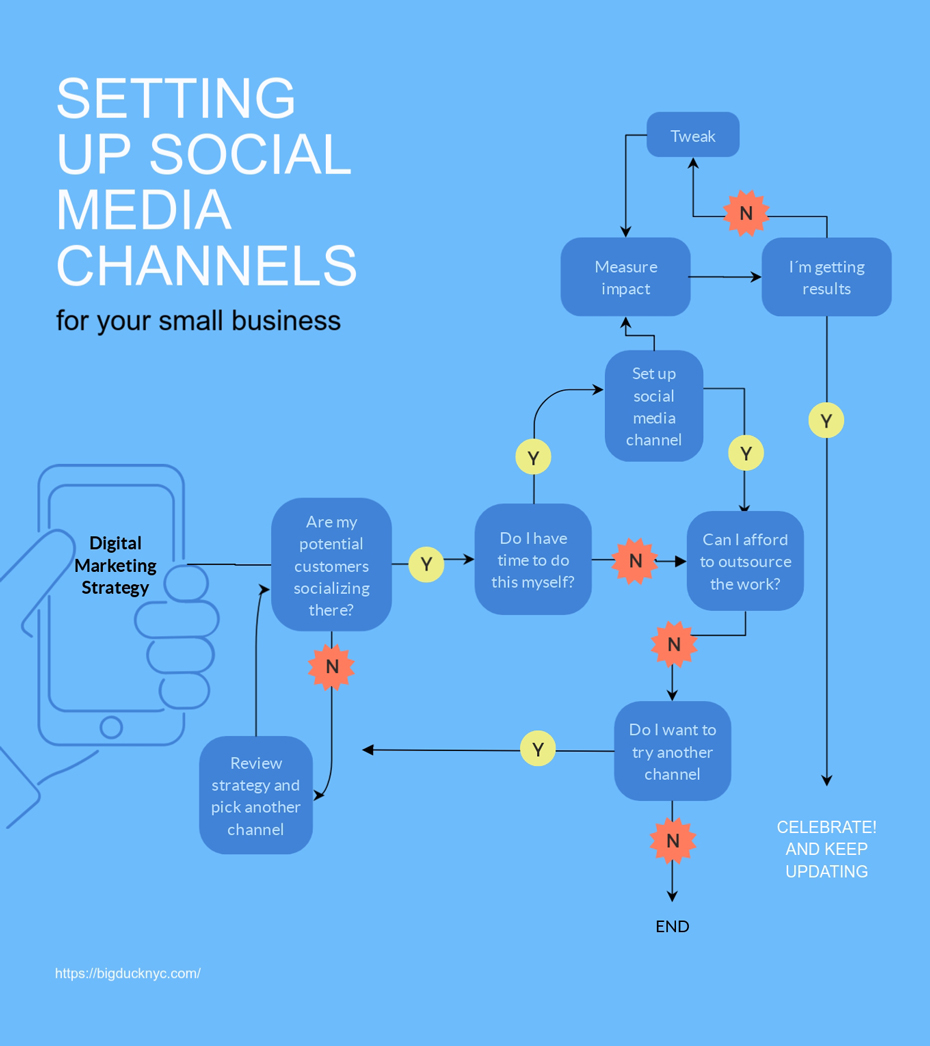How to Make a Flowchart with Visme setting up social media channels