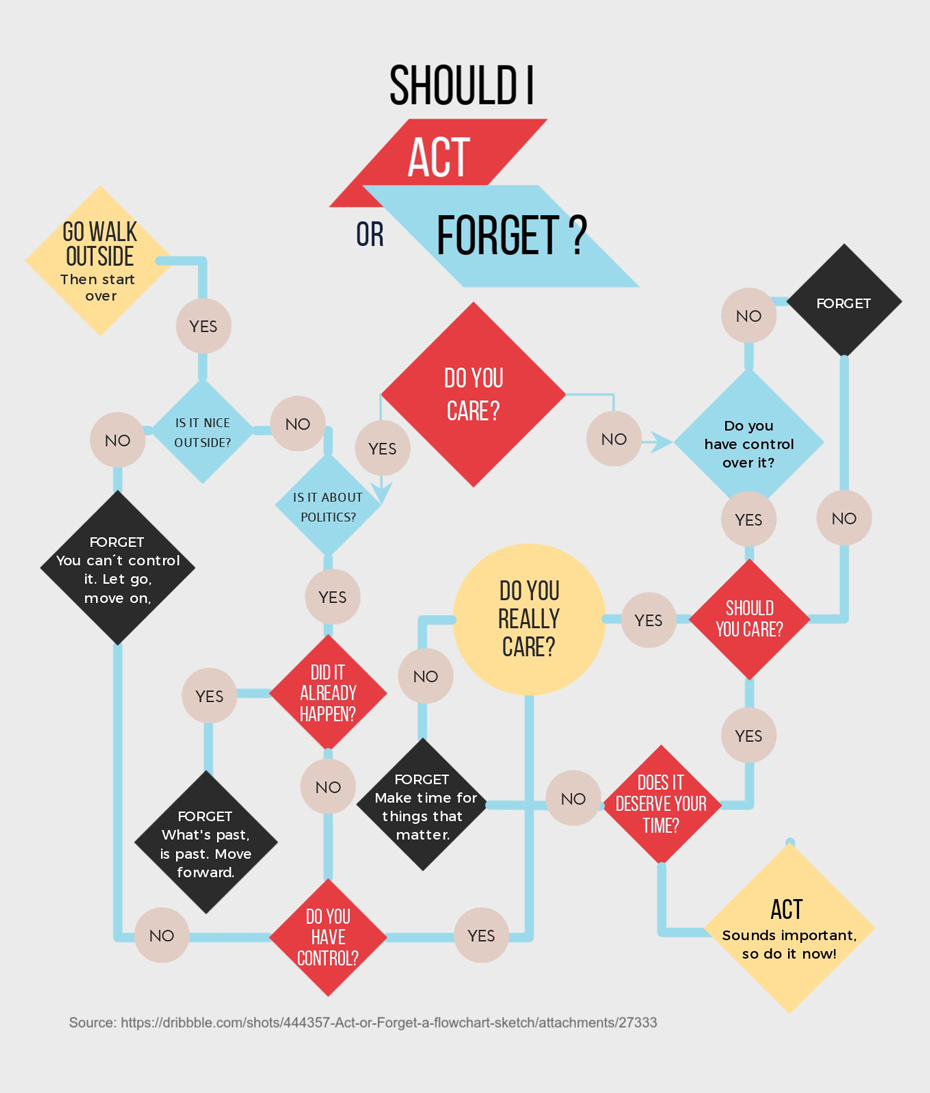 How to Make a Flowchart with Visme should I act or forget