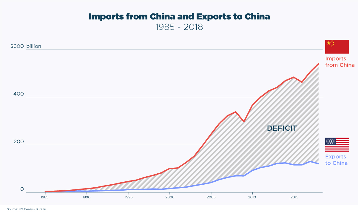 Imports-from-China-Export-to-China trade war trade deficit