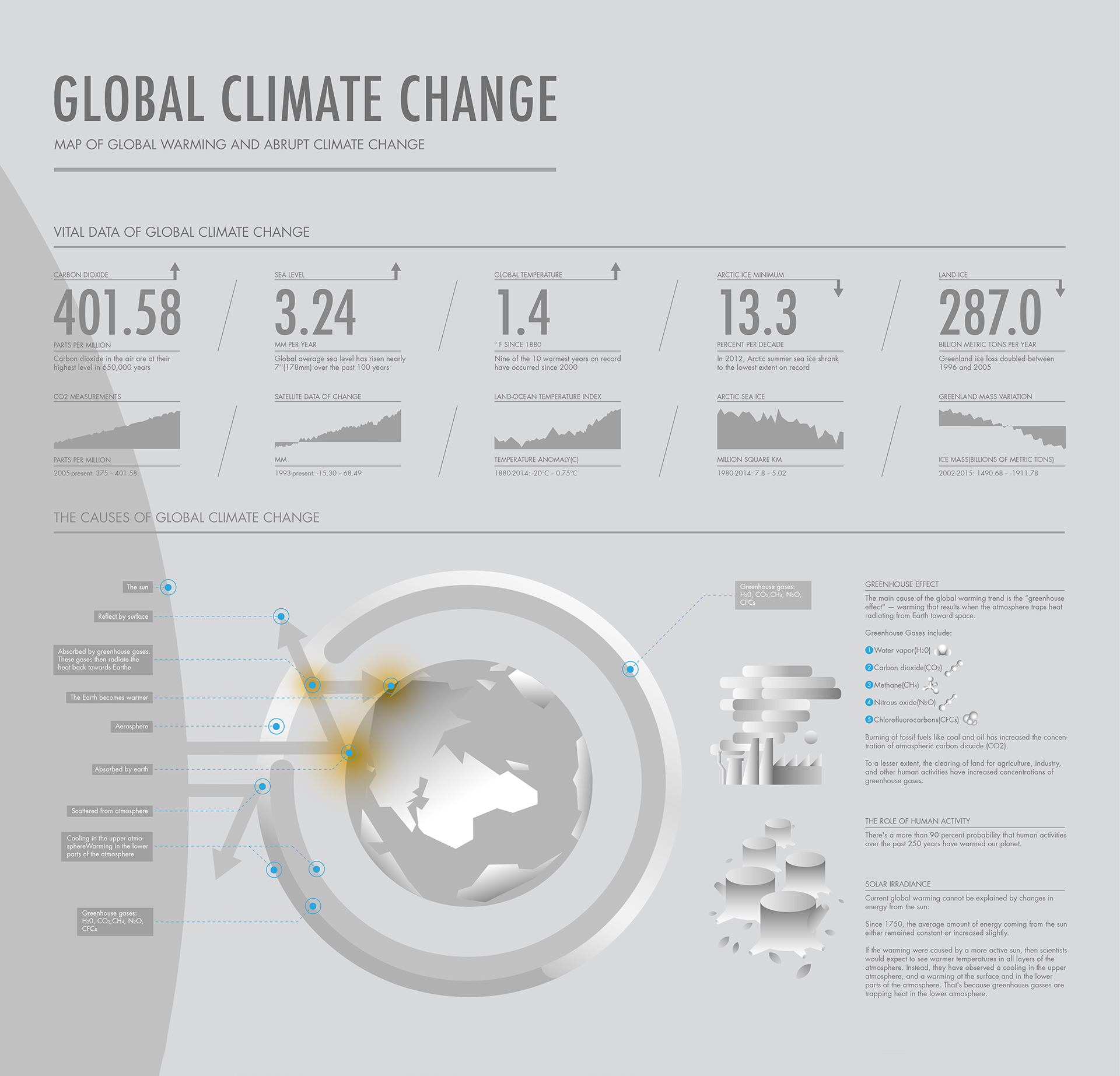 Map-of-Global-Warming-and-Abrupt climate change facts infographic
