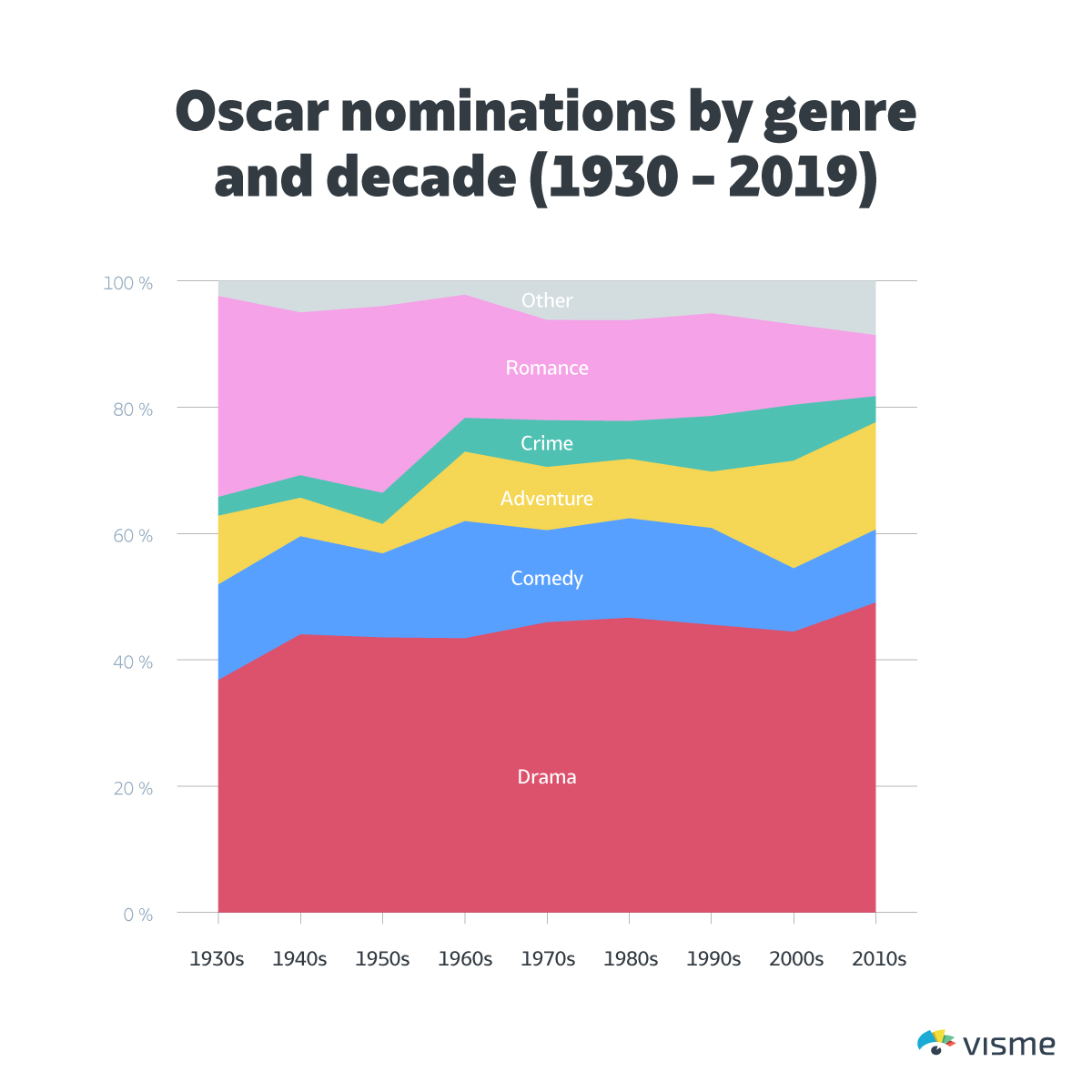 Oscar-nominations-by-genre-and-decade