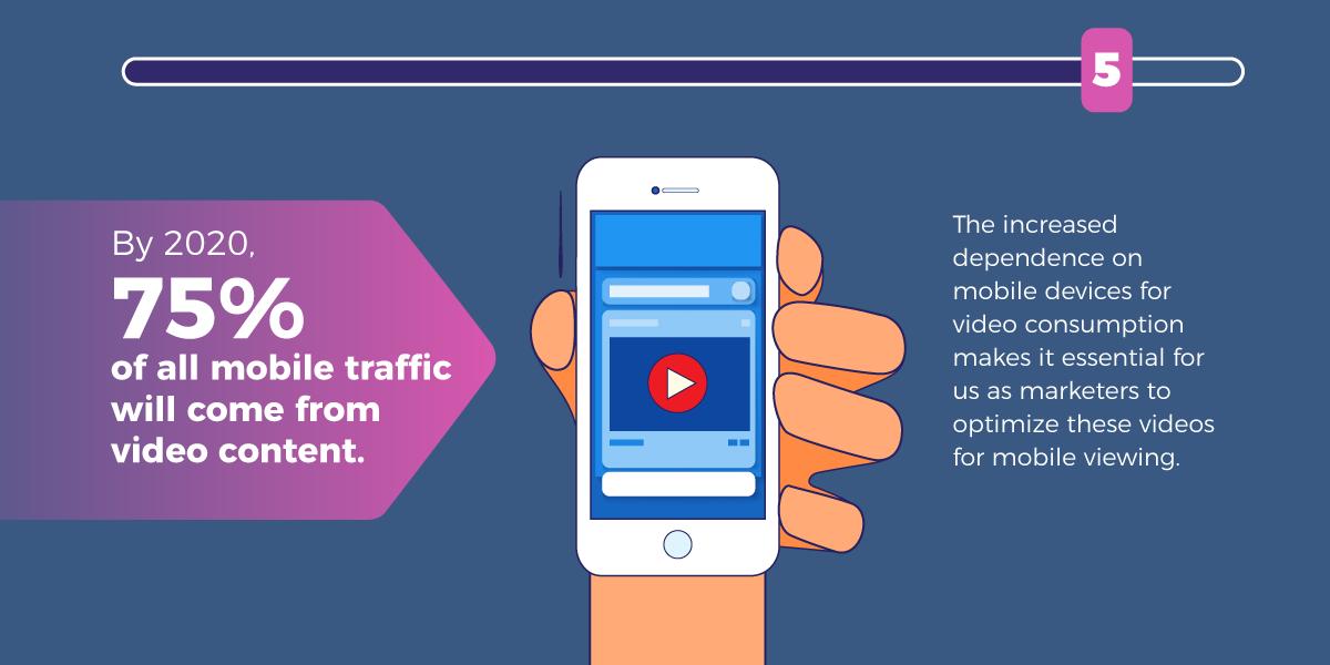 mobile video ad roi