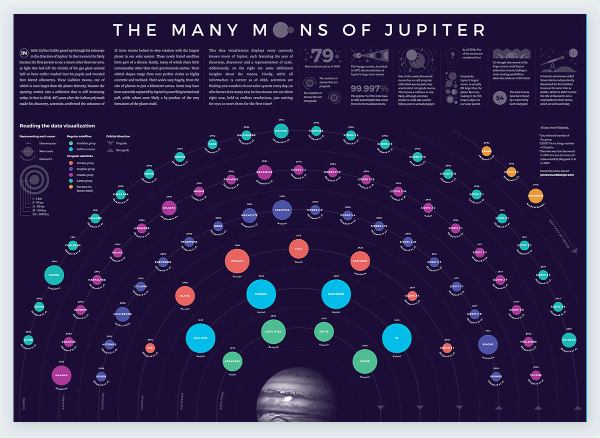 The-Many-Moons-of-Jupiter best data visualizations