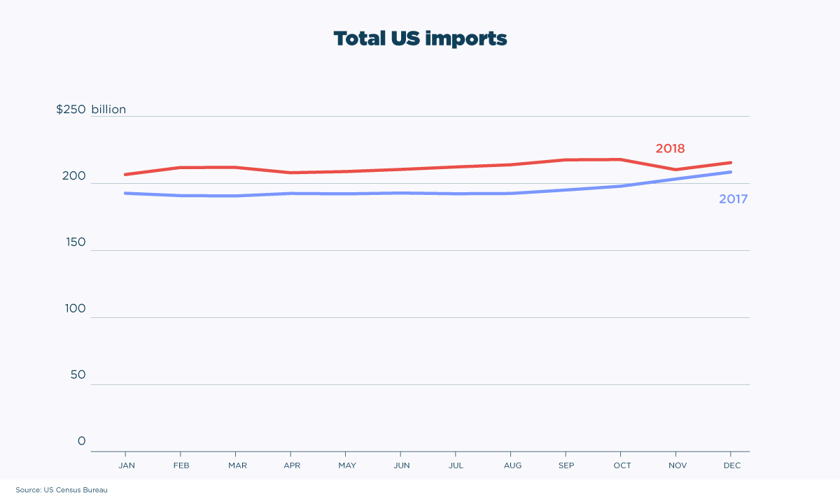Total-US-Imports from china trade war