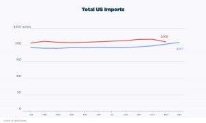 Trade War: New tariffs could already be impacting imports