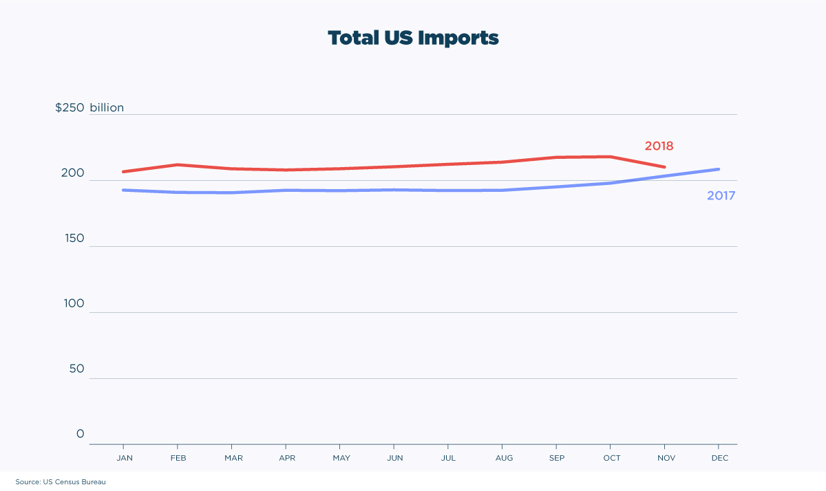 Total-US-imports china trade war