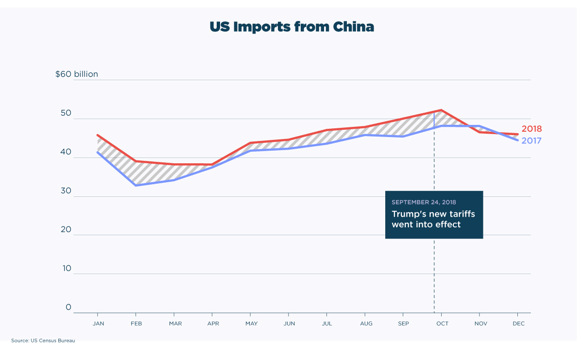 US-imports-from-China trade war