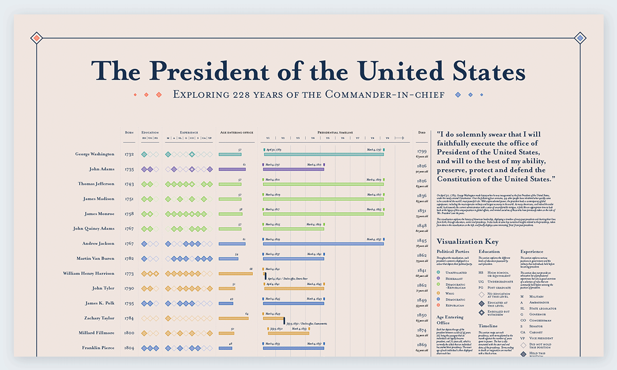 best data visualizations 228 Years of POTUS