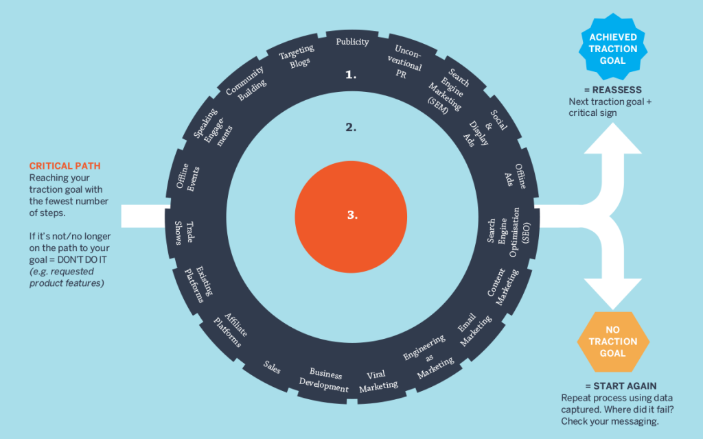 bullseye framework 2 traction book how any startup can achieve explosive customer growth book summary