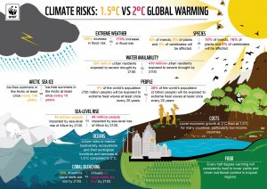 The Best Visualizations on Climate Change Facts | Visual Learning ...