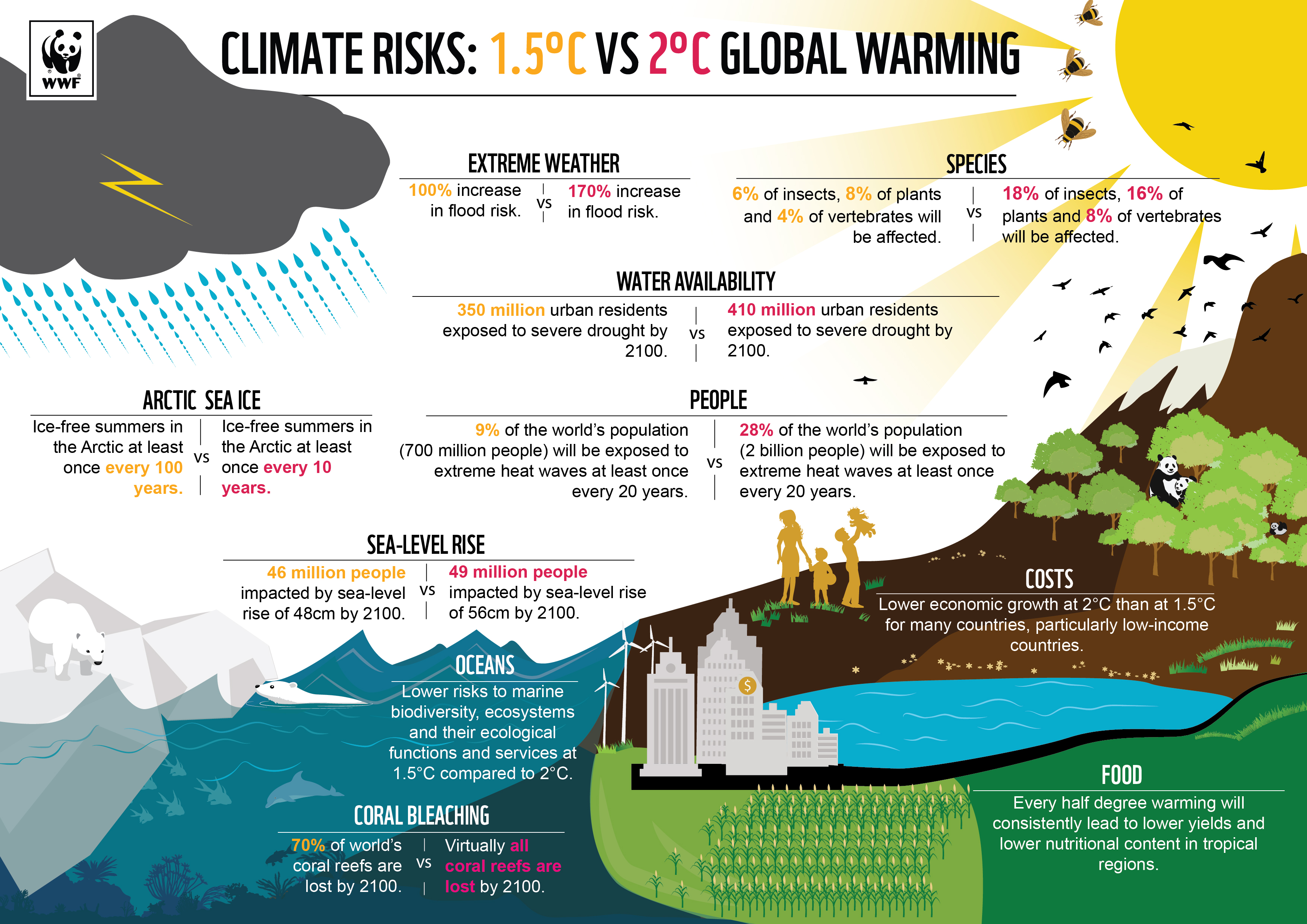 climate risks 1.5 degree vs 2 degree global warming climate change facts infographic