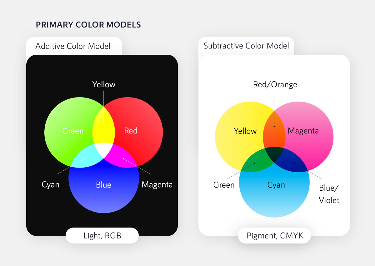 color psychology in marketing - rgb and cmyk