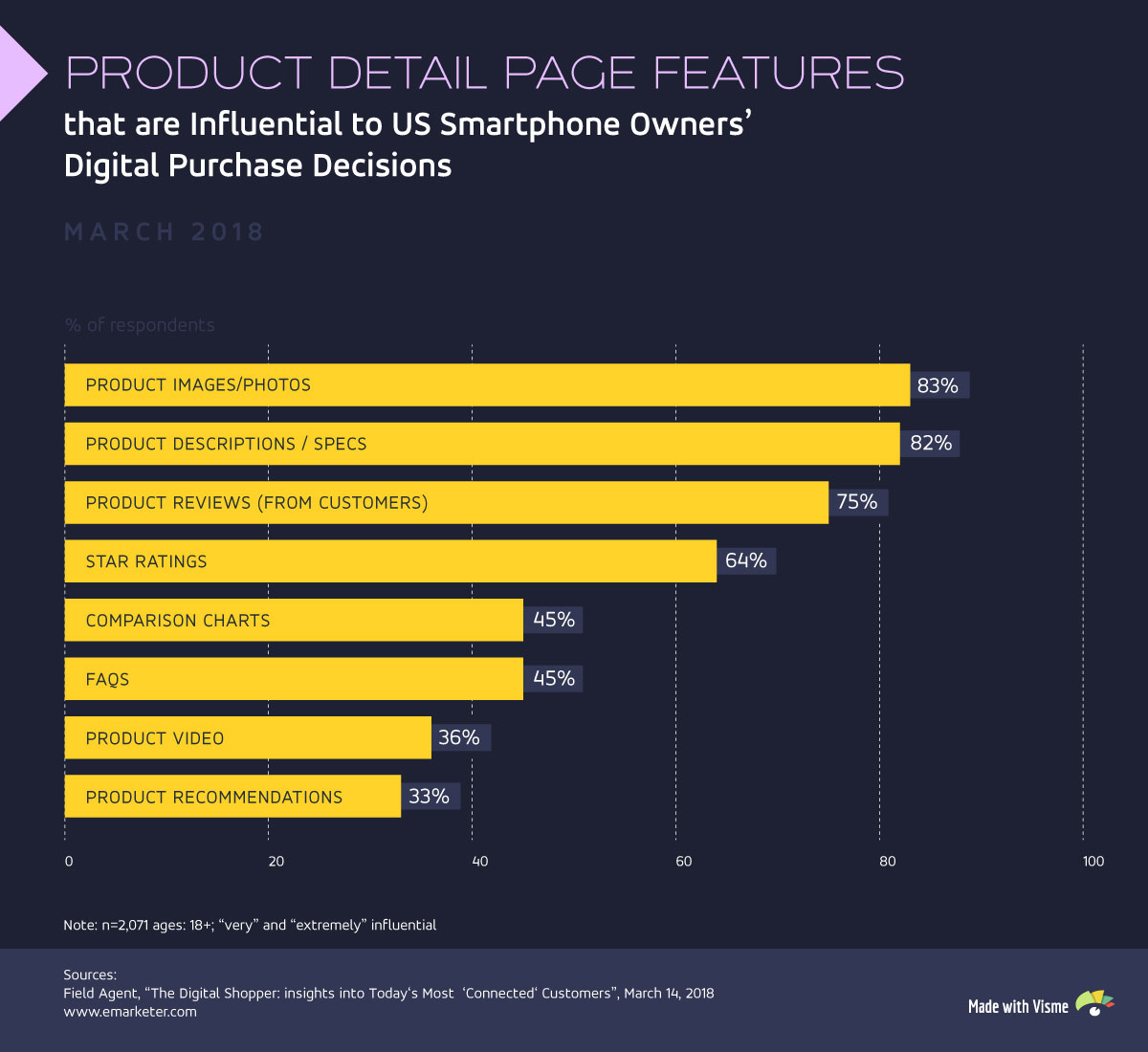 ecommerce marketing product detail page features statistics